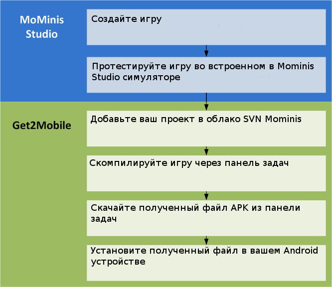 G2M_help_BasicFlow